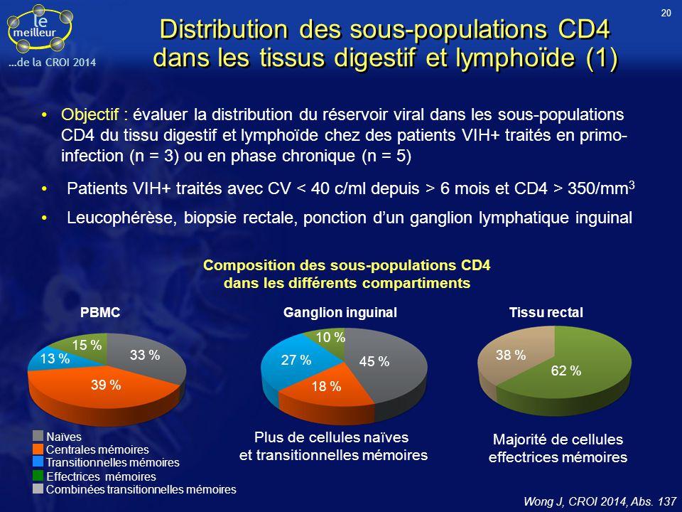 le meilleur …de la CROI 2014 Distribution des sous-populations CD4 dans les tissus digestif et lymphoïde (1) Objectif : évaluer la distribution du rés
