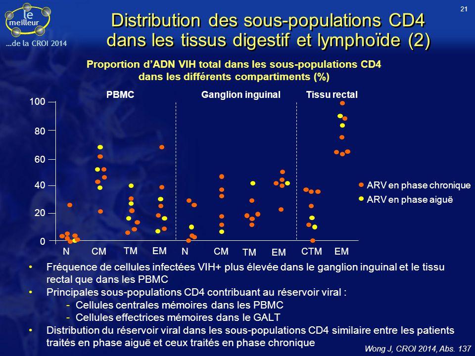 le meilleur …de la CROI 2014 Proportion d'ADN VIH total dans les sous-populations CD4 dans les différents compartiments (%) Wong J, CROI 2014, Abs. 13