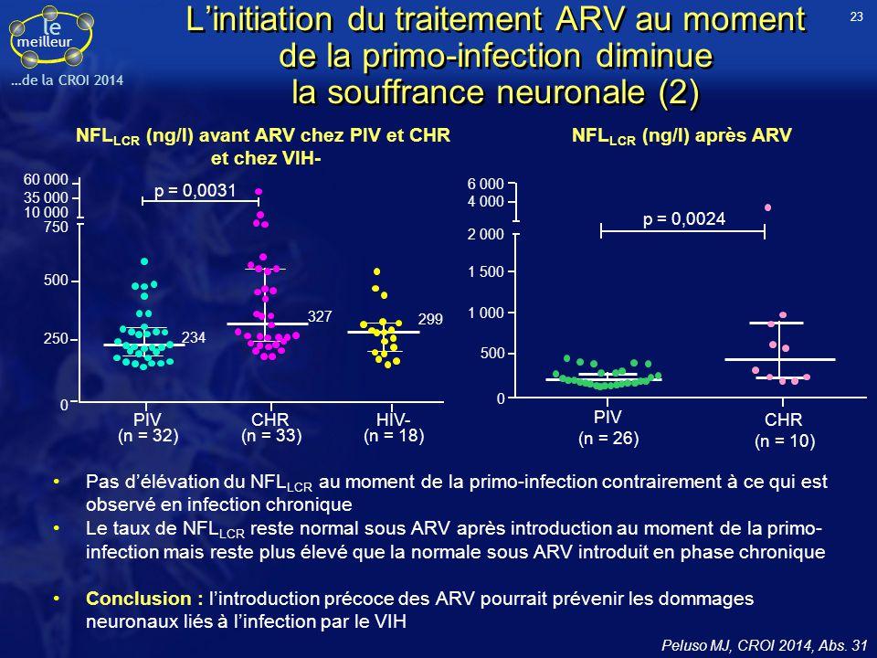 le meilleur …de la CROI 2014 L'initiation du traitement ARV au moment de la primo-infection diminue la souffrance neuronale (2) Pas d'élévation du NFL