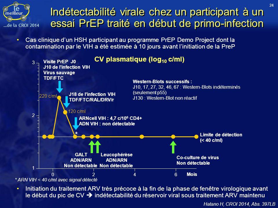 le meilleur …de la CROI 2014 Hatano H, CROI 2014, Abs. 397LB Indétectabilité virale chez un participant à un essai PrEP traité en début de primo-infec