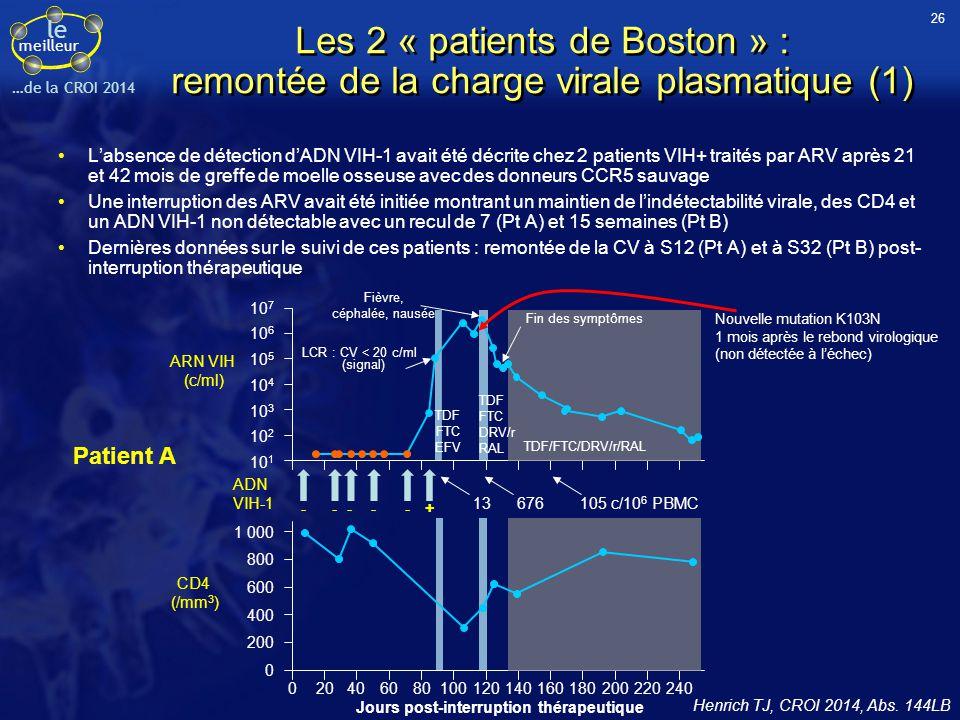 le meilleur …de la CROI 2014 10 1 10 2 10 3 10 4 10 5 10 6 10 7 ARN VIH (c/ml) 020406080100120140160180200220240 Jours post-interruption thérapeutique