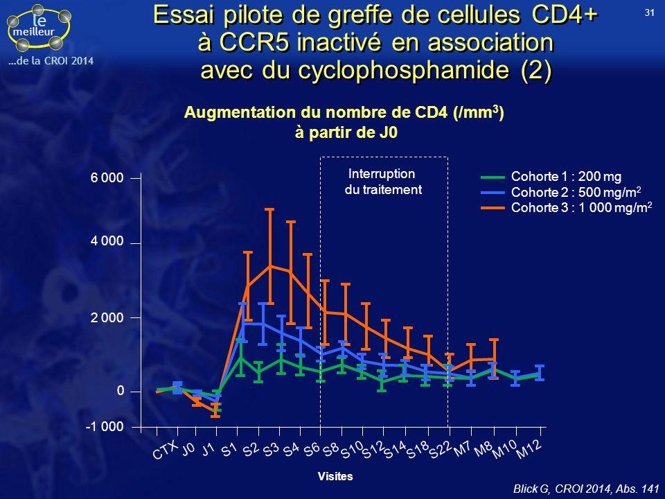 le meilleur …de la CROI 2014 Augmentation du nombre de CD4 (/mm 3 ) à partir de J0 Essai pilote de greffe de cellules CD4+ à CCR5 inactivé en associat