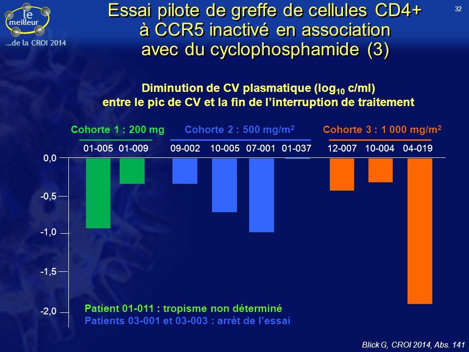 le meilleur …de la CROI 2014 Diminution de CV plasmatique (log 10 c/ml) entre le pic de CV et la fin de l'interruption de traitement Patient 01-011 :