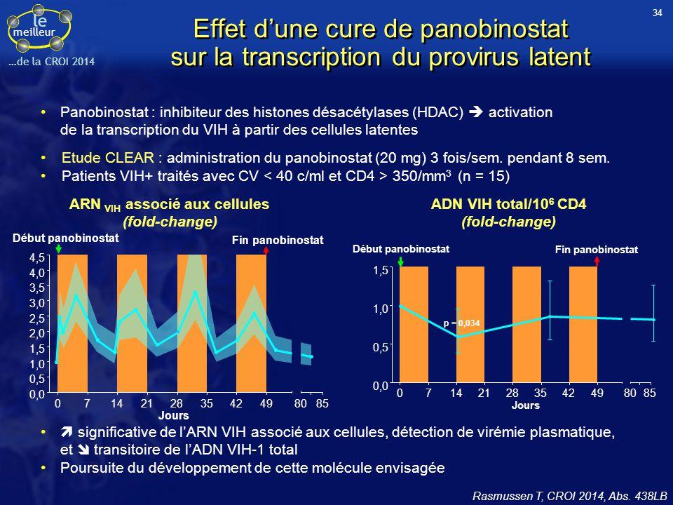 le meilleur …de la CROI 2014 0,0 1,0 0,5 1,5 494235282114708085 Jours Début panobinostat Fin panobinostat p = 0,034 Rasmussen T, CROI 2014, Abs. 438LB