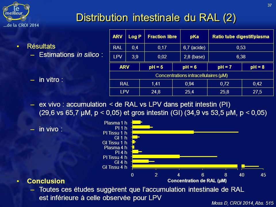 le meilleur …de la CROI 2014 Distribution intestinale du RAL (2) Résultats –Estimations in silico : –in vitro : –ex vivo : accumulation < de RAL vs LPV dans petit intestin (PI) (29,6 vs 65,7 μM, p < 0,05) et gros intestin (GI) (34,9 vs 53,5 μM, p < 0,05) –in vivo : Moss D, CROI 2014, Abs.