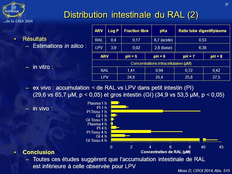 le meilleur …de la CROI 2014 Distribution intestinale du RAL (2) Résultats –Estimations in silico : –in vitro : –ex vivo : accumulation < de RAL vs LP