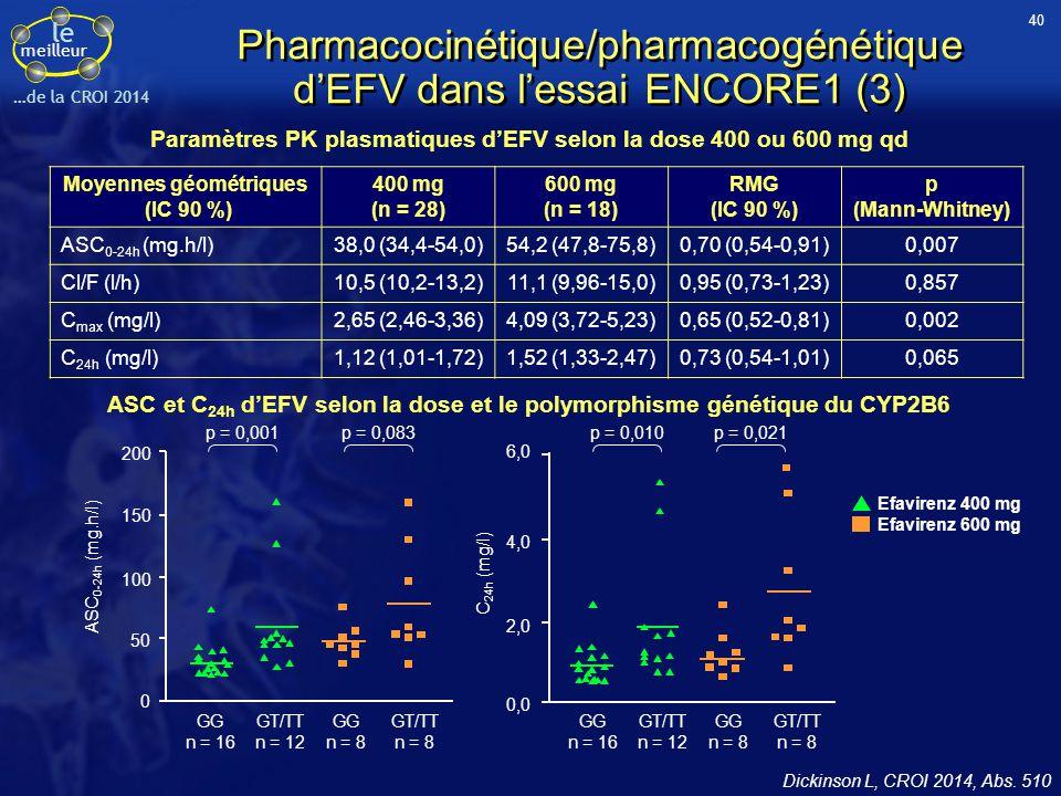 le meilleur …de la CROI 2014 Pharmacocinétique/pharmacogénétique d'EFV dans l'essai ENCORE1 (3) Dickinson L, CROI 2014, Abs. 510 Moyennes géométriques