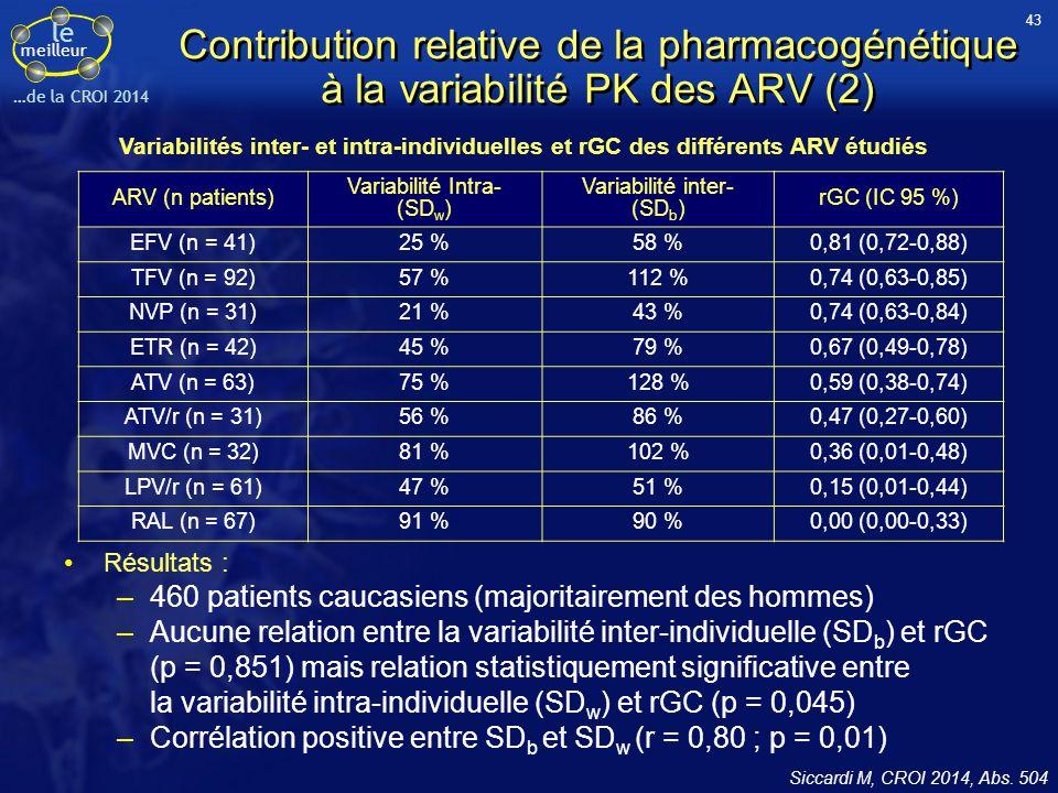 le meilleur …de la CROI 2014 Contribution relative de la pharmacogénétique à la variabilité PK des ARV (2) Résultats : –460 patients caucasiens (major