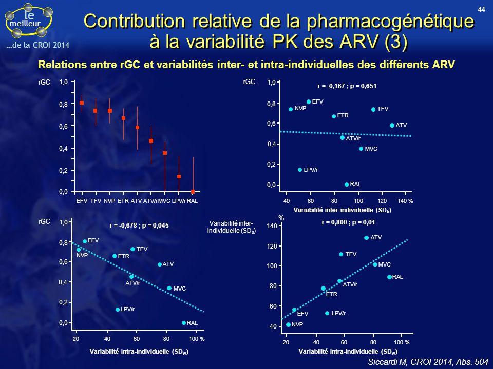 le meilleur …de la CROI 2014 Contribution relative de la pharmacogénétique à la variabilité PK des ARV (3) Siccardi M, CROI 2014, Abs. 504 40 0,0 rGC