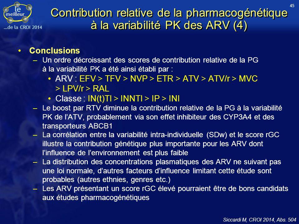 le meilleur …de la CROI 2014 Contribution relative de la pharmacogénétique à la variabilité PK des ARV (4) Conclusions –Un ordre décroissant des score