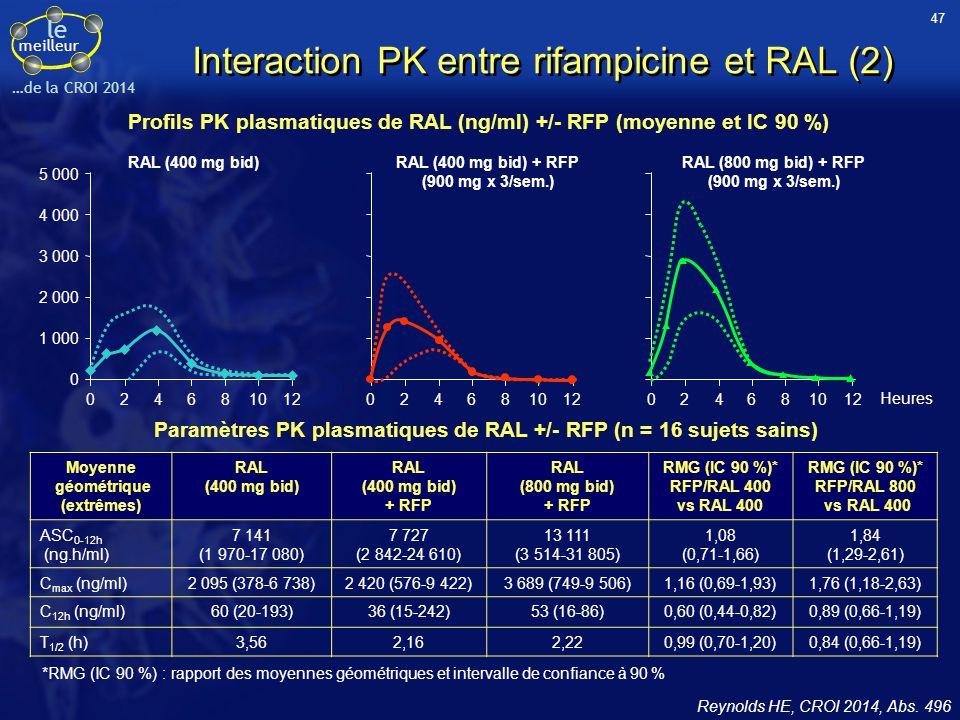 le meilleur …de la CROI 2014 Interaction PK entre rifampicine et RAL (2) Reynolds HE, CROI 2014, Abs. 496 Profils PK plasmatiques de RAL (ng/ml) +/- R