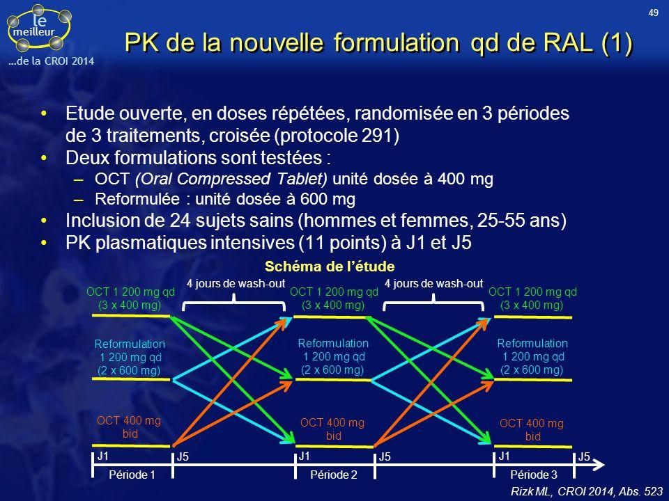 le meilleur …de la CROI 2014 PK de la nouvelle formulation qd de RAL (1) Etude ouverte, en doses répétées, randomisée en 3 périodes de 3 traitements,