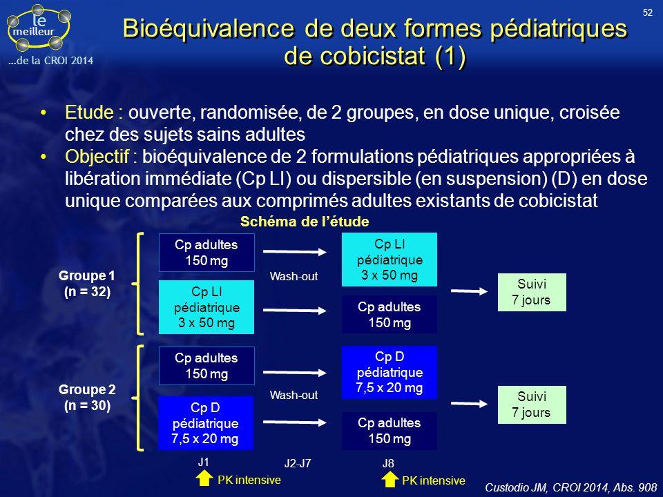 le meilleur …de la CROI 2014 Bioéquivalence de deux formes pédiatriques de cobicistat (1) Etude : ouverte, randomisée, de 2 groupes, en dose unique, c