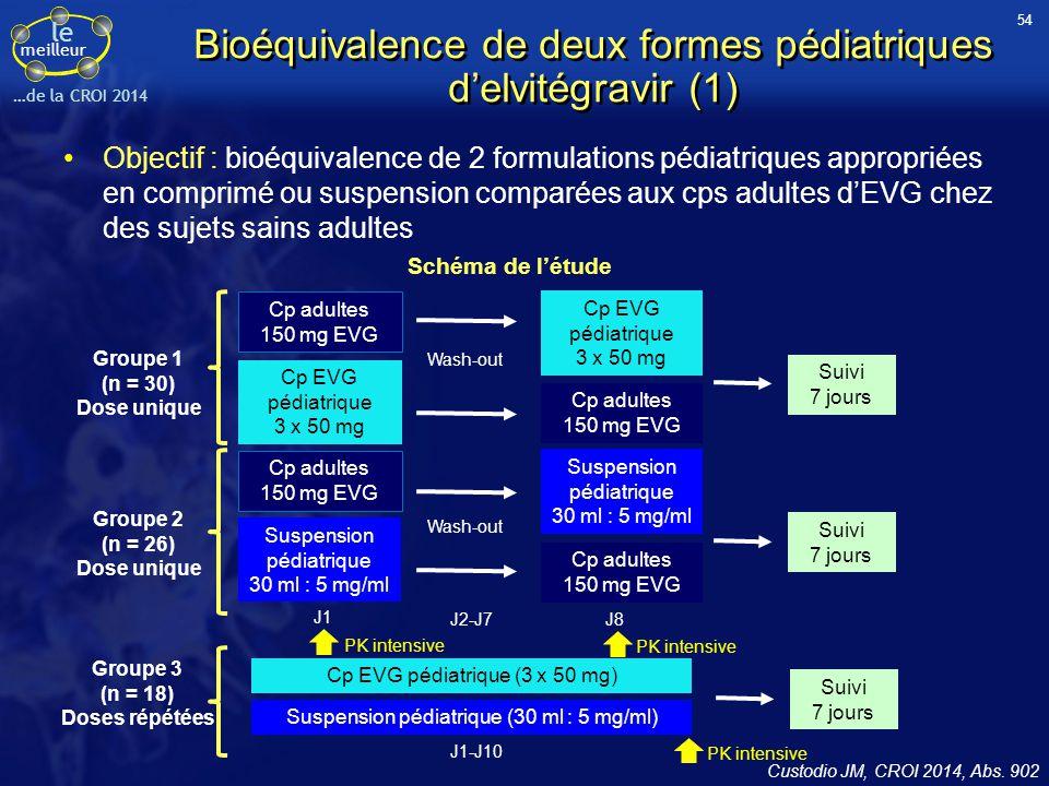 le meilleur …de la CROI 2014 Bioéquivalence de deux formes pédiatriques d'elvitégravir (1) Objectif : bioéquivalence de 2 formulations pédiatriques ap