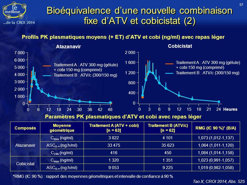 le meilleur …de la CROI 2014 Bioéquivalence d'une nouvelle combinaison fixe d'ATV et cobicistat (2) Tao X, CROI 2014, Abs. 525 Profils PK plasmatiques