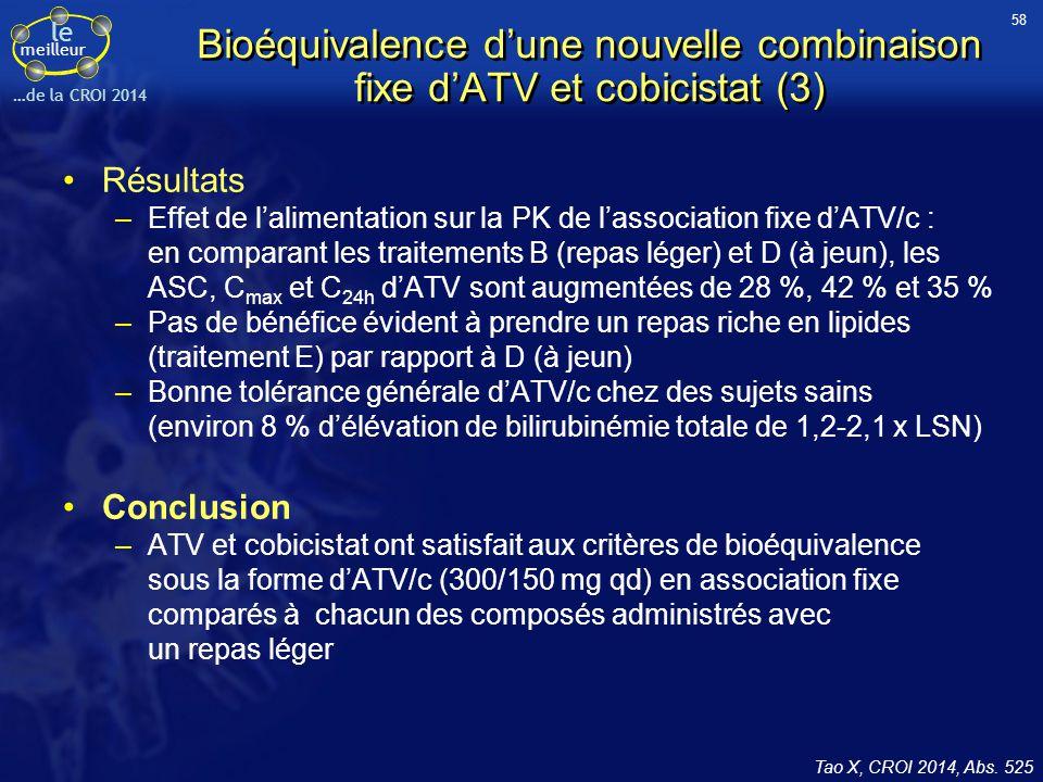 le meilleur …de la CROI 2014 Bioéquivalence d'une nouvelle combinaison fixe d'ATV et cobicistat (3) Résultats –Effet de l'alimentation sur la PK de l'