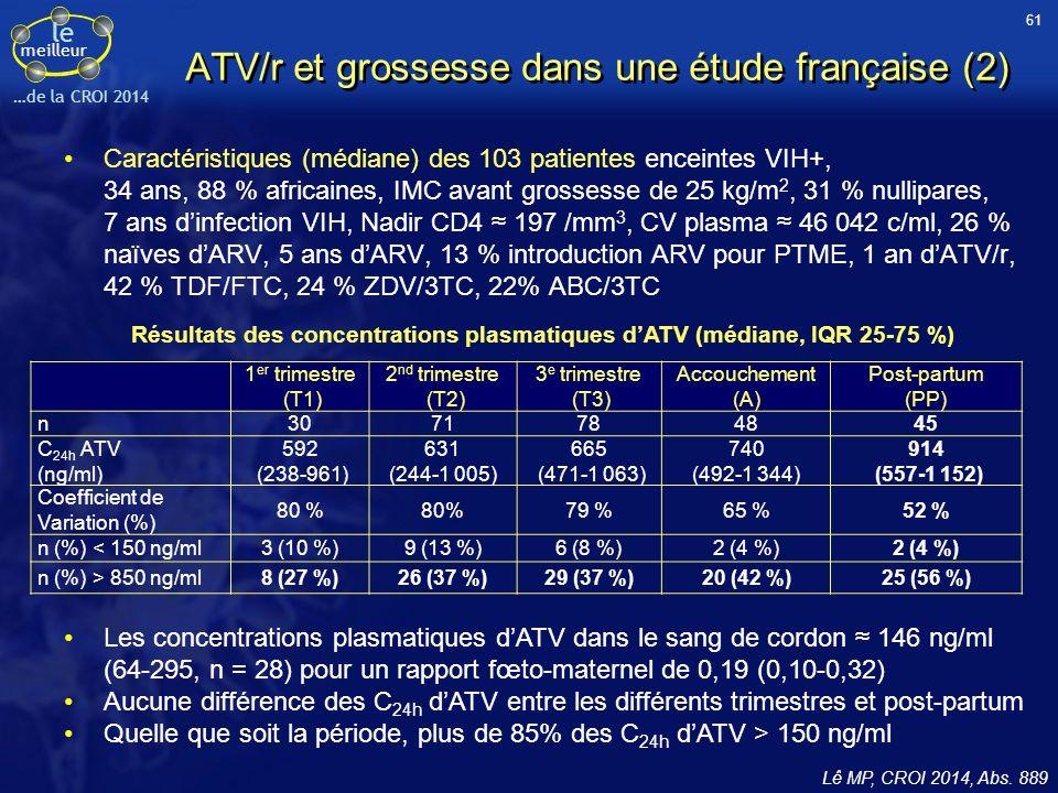 le meilleur …de la CROI 2014 ATV/r et grossesse dans une étude française (2) Caractéristiques (médiane) des 103 patientes enceintes VIH+, 34 ans, 88 %