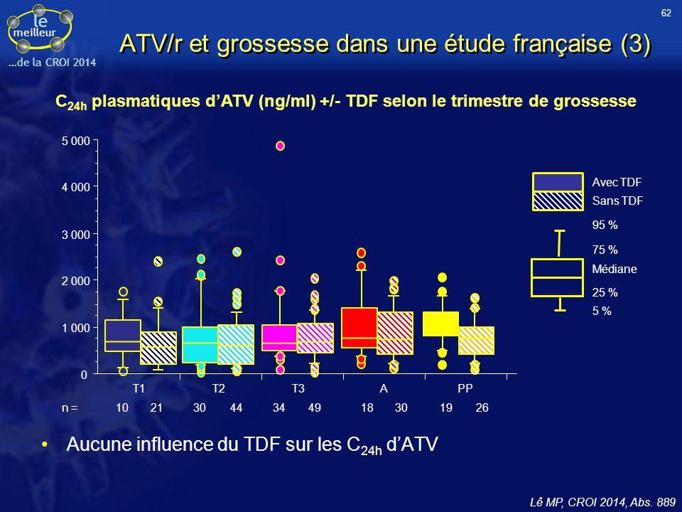le meilleur …de la CROI 2014 ATV/r et grossesse dans une étude française (3) Aucune influence du TDF sur les C 24h d'ATV C 24h plasmatiques d'ATV (ng/