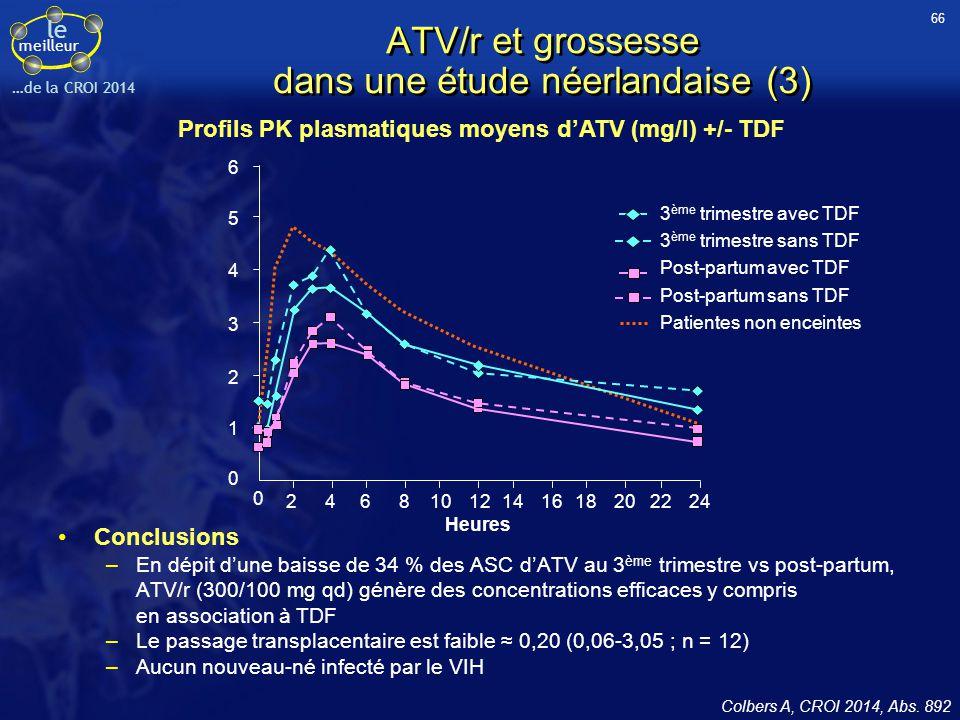 le meilleur …de la CROI 2014 ATV/r et grossesse dans une étude néerlandaise (3) Conclusions –En dépit d'une baisse de 34 % des ASC d'ATV au 3 ème trim