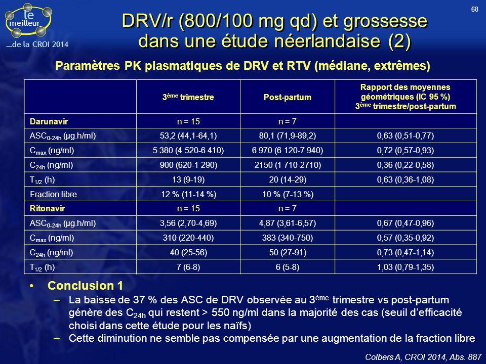 le meilleur …de la CROI 2014 DRV/r (800/100 mg qd) et grossesse dans une étude néerlandaise (2) Colbers A, CROI 2014, Abs. 887 Paramètres PK plasmatiq