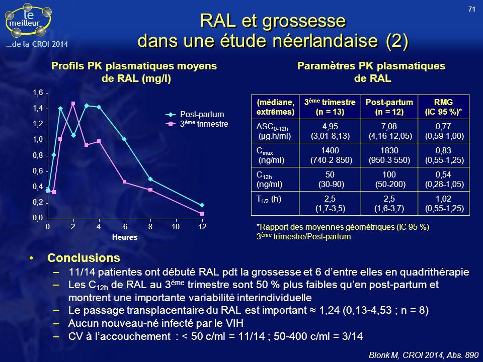 le meilleur …de la CROI 2014 RAL et grossesse dans une étude néerlandaise (2) Conclusions –11/14 patientes ont débuté RAL pdt la grossesse et 6 d'entr