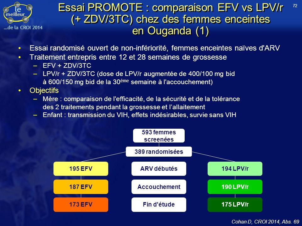 le meilleur …de la CROI 2014 Essai PROMOTE : comparaison EFV vs LPV/r (+ ZDV/3TC) chez des femmes enceintes en Ouganda (1) Essai randomisé ouvert de n