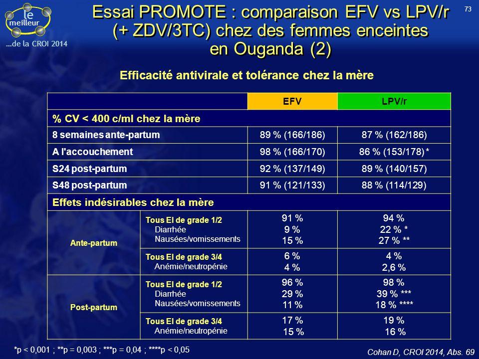 le meilleur …de la CROI 2014 Essai PROMOTE : comparaison EFV vs LPV/r (+ ZDV/3TC) chez des femmes enceintes en Ouganda (2) Efficacité antivirale et to