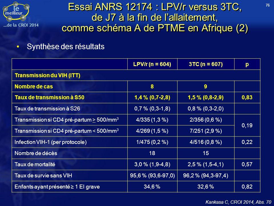 le meilleur …de la CROI 2014 Kankasa C, CROI 2014, Abs. 70 Essai ANRS 12174 : LPV/r versus 3TC, de J7 à la fin de l'allaitement, comme schéma A de PTM