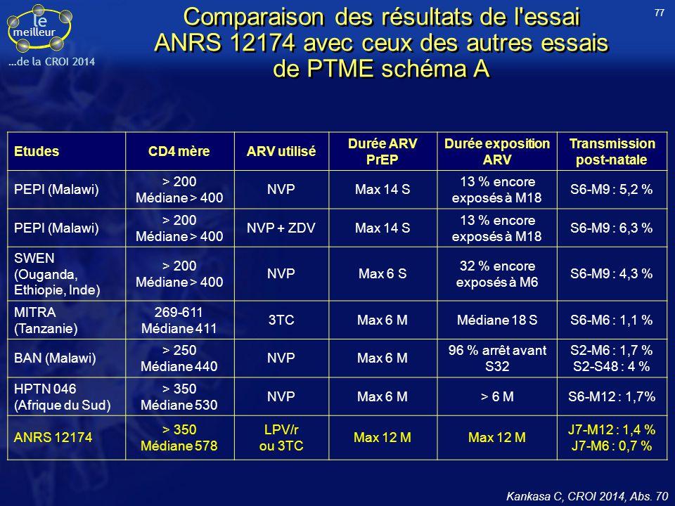 le meilleur …de la CROI 2014 Kankasa C, CROI 2014, Abs. 70 Comparaison des résultats de l'essai ANRS 12174 avec ceux des autres essais de PTME schéma