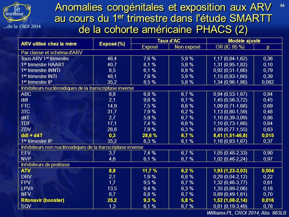 le meilleur …de la CROI 2014 Anomalies congénitales et exposition aux ARV au cours du 1 er trimestre dans l'étude SMARTT de la cohorte américaine PHAC