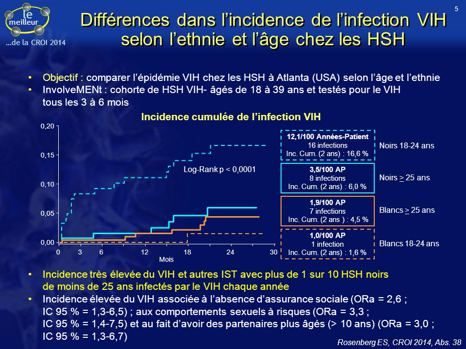 le meilleur …de la CROI 2014 Facteurs de risque d'obésité après initiation de traitement ARV Suivi long-terme de 3 386 patients naïfs inclus dans des essais cliniques ACTG de 1 ère ligne de traitement ARV (ALLRT) Exclusion des patients avec IMC ≥ 30 kg/m 2 ou sans IMC disponible Evaluation (modèle de Cox) des facteurs associés à la survenue d'une obésité (IMC ≥ 30 kg/m 2 ) après suivi médian de 4,3 ans, n = 645/2900 HRa (IC 95 %)p Age, ans (réf ≤ 30)41 - 500,76 (0,60 - 0,96)< 0,05 Sexe (réf : homme)Femme1,84 (1,53 - 2,21)< 0,05 IMC, kg/m 2 (réf : 18,5 - 25) < 18,50,07 (0,01 - 0,48)< 0,05 25-297,66 (6,35 - 9,23)< 0,05 CD4 avant ART/mm 3 (réf > 500) ≤ 503,21 (2,27 - 4,54)< 0,05 51 - 2002,12 (1,52 - 2,98)< 0,05 Traitement initial avec IP/r (réf : pas d'IP/r) ATV/r1,29 (1,01 - 1,64)< 0,05 LPV/r1,10 (0,77 - 1,57)ns Facteurs non associés : ethnie, utilisation ou type INTI, tabac, CV VIH Analyse multivariée : facteurs associés aux cas incidents d'obésité (n = 645) Atkinson BE, CROI 2014, Abs.