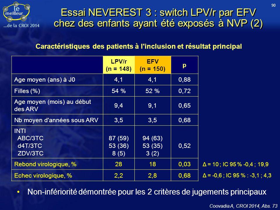 le meilleur …de la CROI 2014 Essai NEVEREST 3 : switch LPV/r par EFV chez des enfants ayant été exposés à NVP (2) Non-infériorité démontrée pour les 2