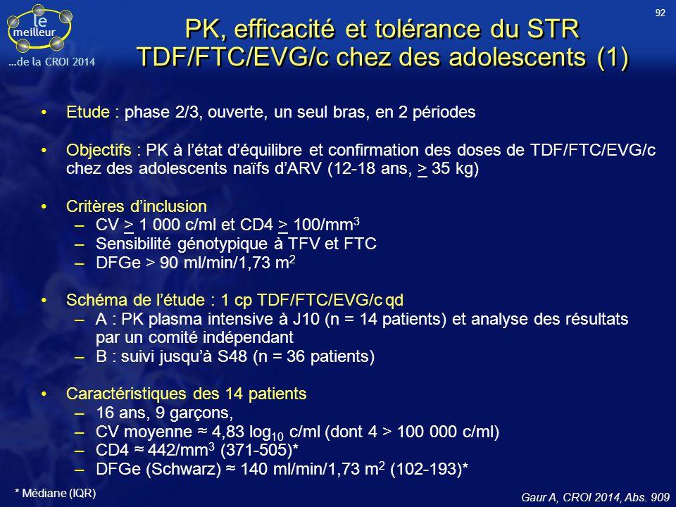le meilleur …de la CROI 2014 PK, efficacité et tolérance du STR TDF/FTC/EVG/c chez des adolescents (1) Etude : phase 2/3, ouverte, un seul bras, en 2