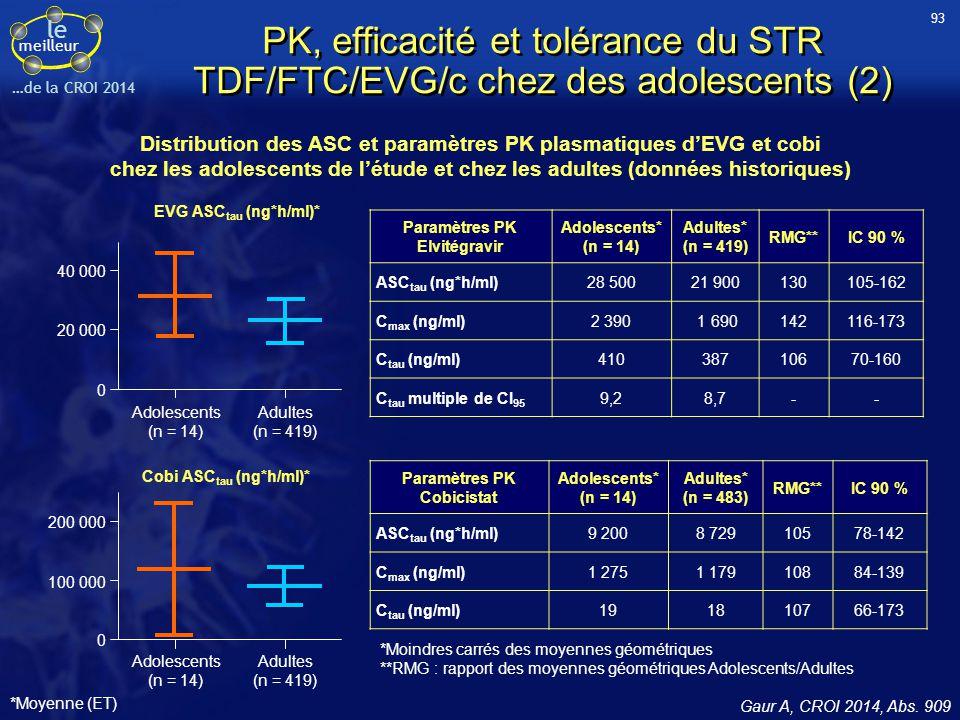 le meilleur …de la CROI 2014 PK, efficacité et tolérance du STR TDF/FTC/EVG/c chez des adolescents (2) Gaur A, CROI 2014, Abs. 909 Paramètres PK Elvit