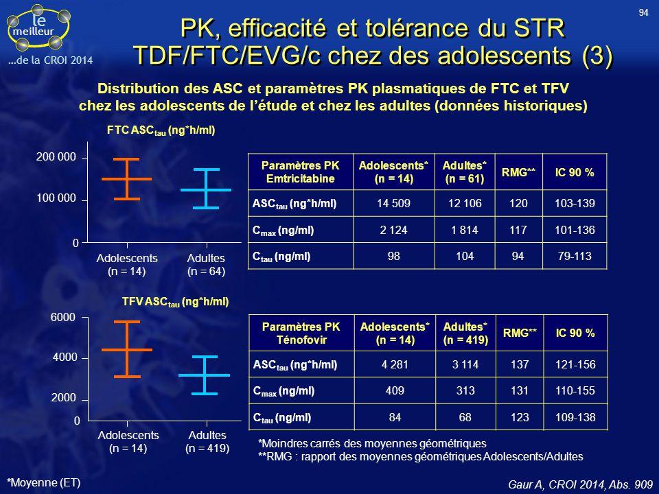 le meilleur …de la CROI 2014 PK, efficacité et tolérance du STR TDF/FTC/EVG/c chez des adolescents (3) Gaur A, CROI 2014, Abs. 909 Paramètres PK Emtri