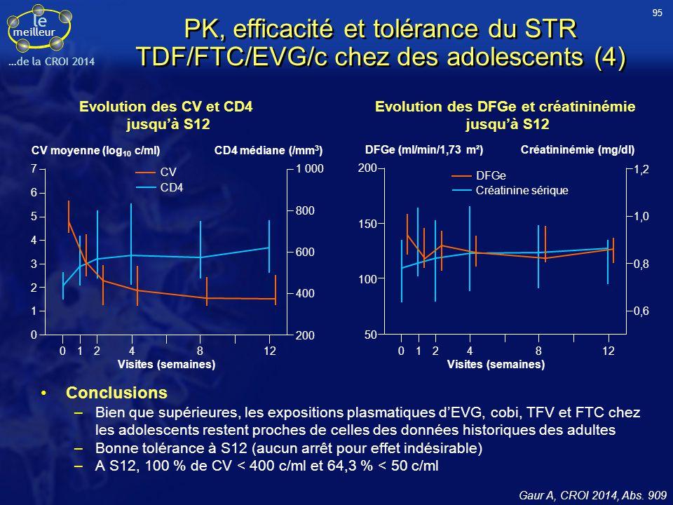 le meilleur …de la CROI 2014 PK, efficacité et tolérance du STR TDF/FTC/EVG/c chez des adolescents (4) Conclusions –Bien que supérieures, les expositi