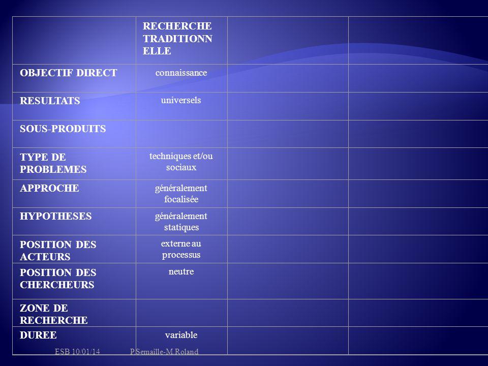 RECHERCHE TRADITIONN ELLE OBJECTIF DIRECT connaissance RESULTATS universels SOUS-PRODUITS TYPE DE PROBLEMES techniques et/ou sociaux APPROCHE généralement focalisée HYPOTHESES généralement statiques POSITION DES ACTEURS externe au processus POSITION DES CHERCHEURS neutre ZONE DE RECHERCHE DUREE variable ESB 10/01/14P.Semaille-M.Roland