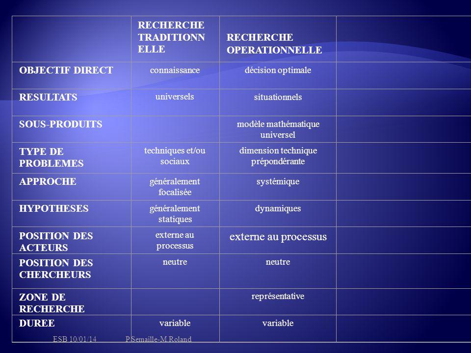 RECHERCHE TRADITIONN ELLE RECHERCHE OPERATIONNELLE OBJECTIF DIRECT connaissancedécision optimale RESULTATS universelssituationnels SOUS-PRODUITS modèle mathématique universel TYPE DE PROBLEMES techniques et/ou sociaux dimension technique prépondérante APPROCHE généralement focalisée systémique HYPOTHESES généralement statiques dynamiques POSITION DES ACTEURS externe au processus POSITION DES CHERCHEURS neutre ZONE DE RECHERCHE représentative DUREE variable ESB 10/01/14P.Semaille-M.Roland