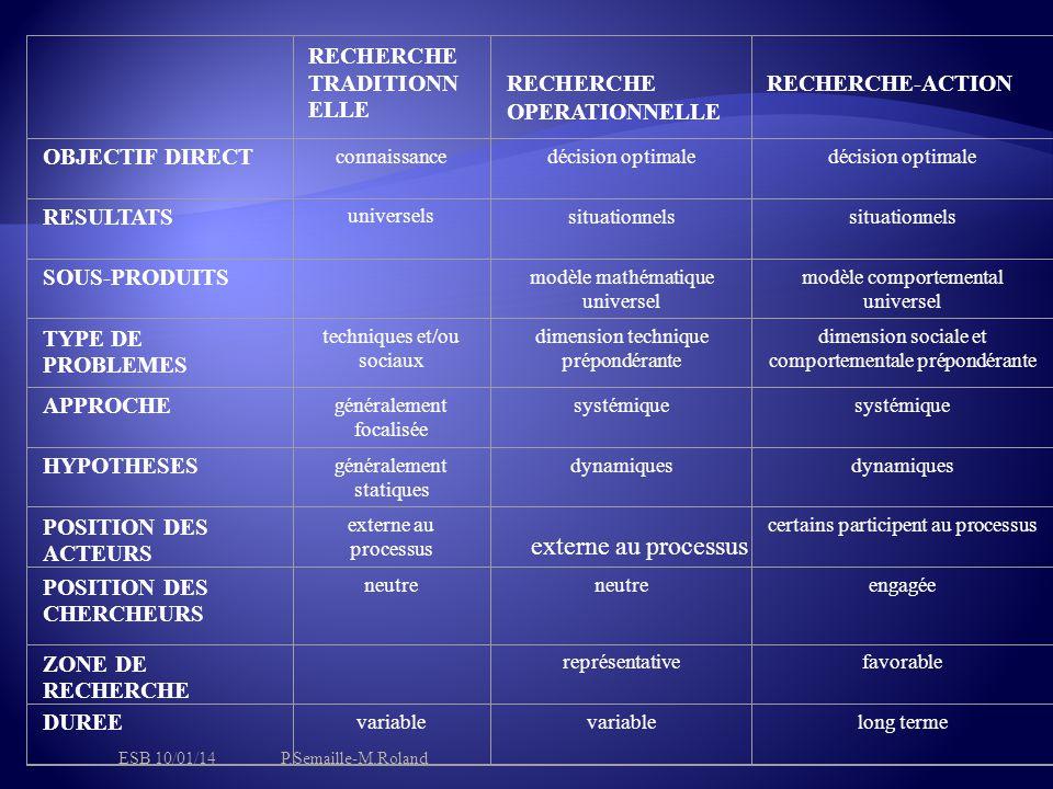 RECHERCHE TRADITIONN ELLE RECHERCHE OPERATIONNELLE RECHERCHE-ACTION OBJECTIF DIRECT connaissancedécision optimale RESULTATS universelssituationnels SOUS-PRODUITS modèle mathématique universel modèle comportemental universel TYPE DE PROBLEMES techniques et/ou sociaux dimension technique prépondérante dimension sociale et comportementale prépondérante APPROCHE généralement focalisée systémique HYPOTHESES généralement statiques dynamiques POSITION DES ACTEURS externe au processus certains participent au processus POSITION DES CHERCHEURS neutre engagée ZONE DE RECHERCHE représentativefavorable DUREE variable long terme externe au processus ESB 10/01/14P.Semaille-M.Roland