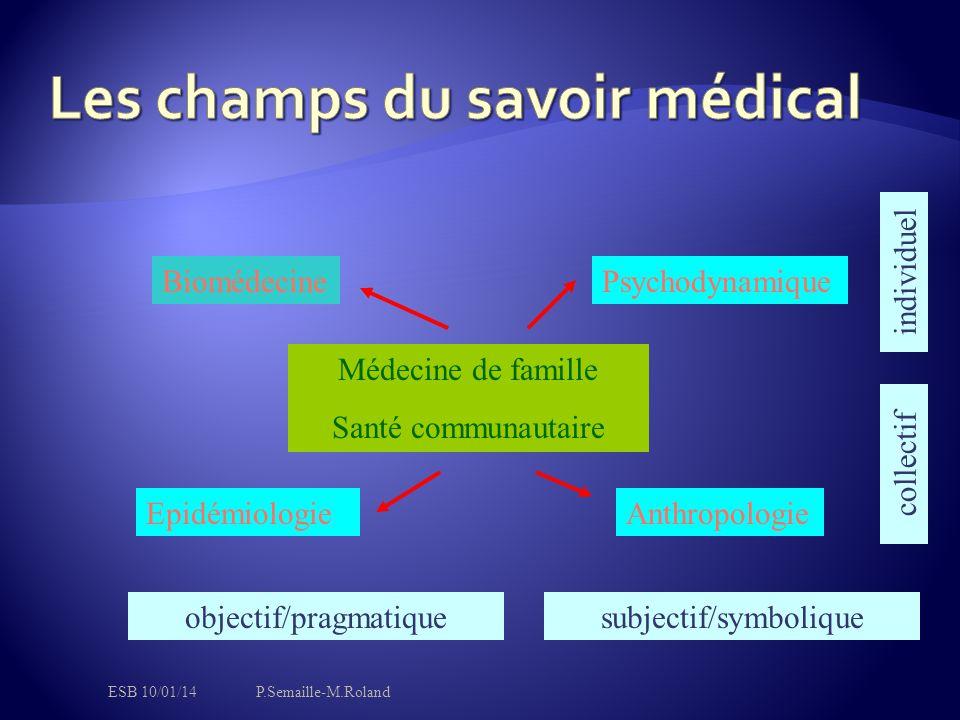 Médecine de famille Santé communautaire BiomédecinePsychodynamique EpidémiologieAnthropologie objectif/pragmatiquesubjectif/symbolique collectif indiv