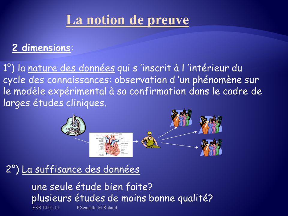 La notion de preuve 2 dimensions: 1°) la nature des données qui s 'inscrit à l 'intérieur du cycle des connaissances: observation d 'un phénomène sur