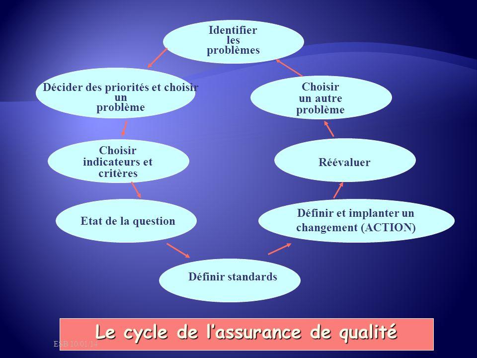 Le cycle de l'assurance de qualité Identifier les problèmes Choisir un autre problème Choisir indicateurs et critères Réévaluer Définir et implanter un changement (ACTION) Décider des priorités et choisir un problème Etat de la question Définir standards ESB 10/01/14