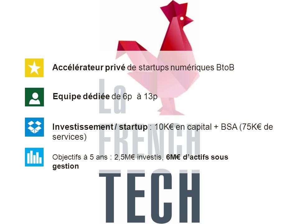 Equipe dédiée de 6p à 13p Investissement / startup : 10K€ en capital + BSA (75K€ de services) Accélérateur privé de startups numériques BtoB Objectifs