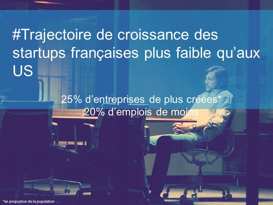 #Trajectoire de croissance des startups françaises plus faible qu'aux US 25% d'entreprises de plus créées* 20% d'emplois de moins *en proportion de la