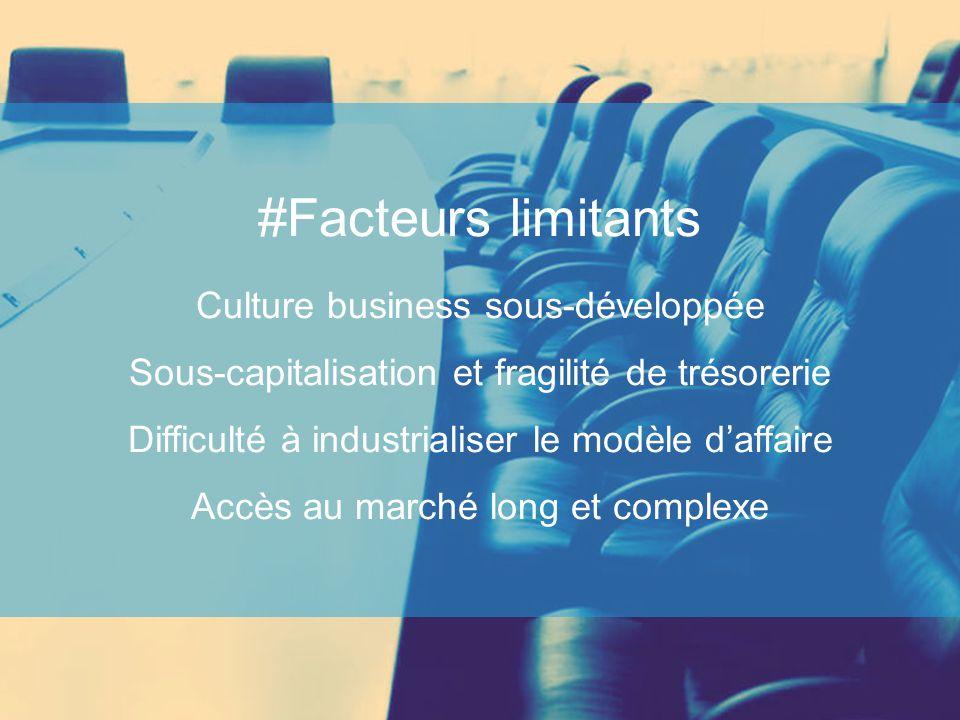 #Facteurs limitants Culture business sous-développée Sous-capitalisation et fragilité de trésorerie Difficulté à industrialiser le modèle d'affaire Ac