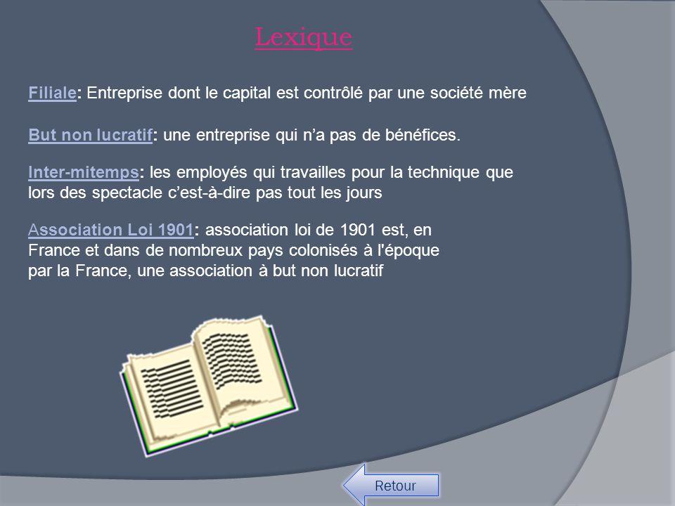 Lexique But non lucratif: une entreprise qui n'a pas de bénéfices.