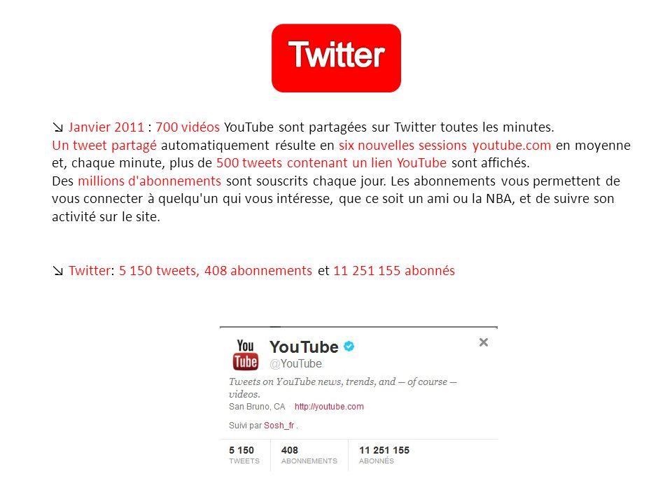↘ Janvier 2011 : 700 vidéos YouTube sont partagées sur Twitter toutes les minutes.