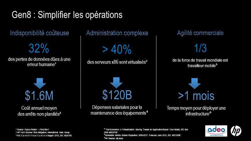 Gen8 : Simplifier les opérations Indisponibilité coûteuse 32% des pertes de données dûes à une erreur humaine¹ $1.6M Coût annuel moyen des arrêts non