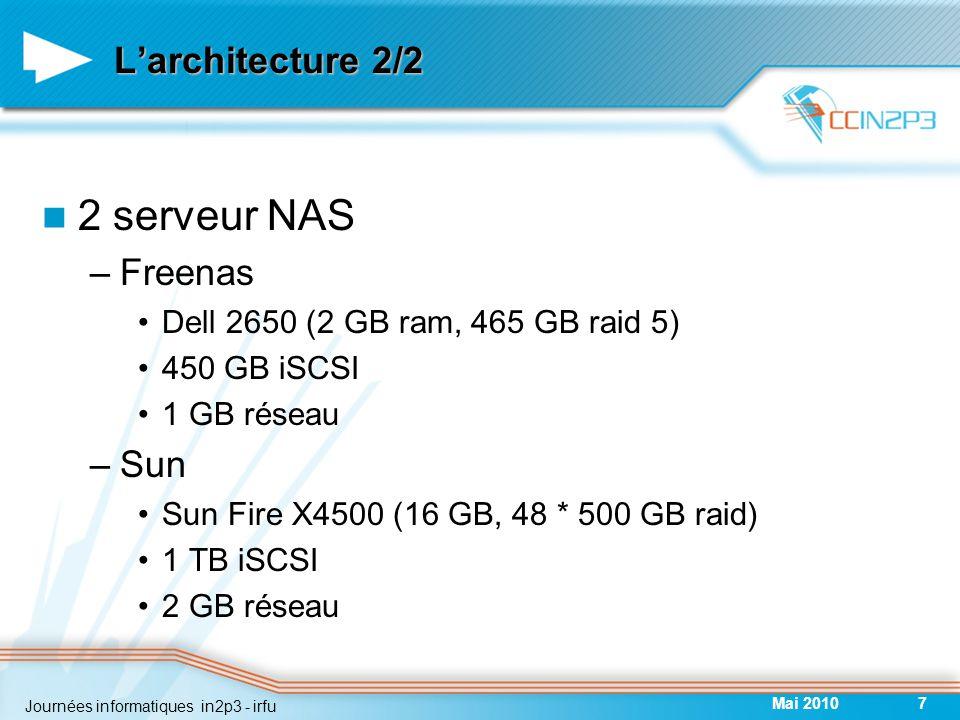 L'architecture 2/2 2 serveur NAS –Freenas Dell 2650 (2 GB ram, 465 GB raid 5) 450 GB iSCSI 1 GB réseau –Sun Sun Fire X4500 (16 GB, 48 * 500 GB raid) 1 TB iSCSI 2 GB réseau Mai 20107 Journées informatiques in2p3 - irfu