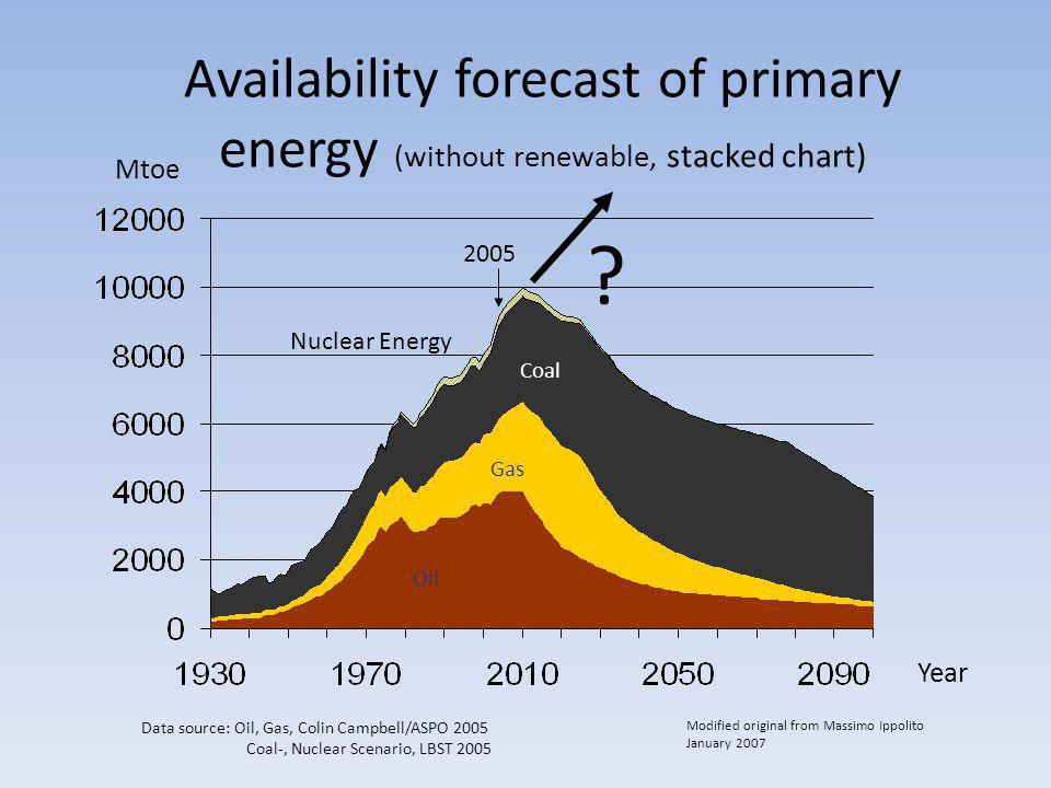 Mtoe Year Nuclear Energy Coal Gas Oil Data source: Oil, Gas, Colin Campbell/ASPO 2005 Coal-, Nuclear Scenario, LBST 2005 2005 Modified original from M